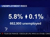 Unemployment skyrockets