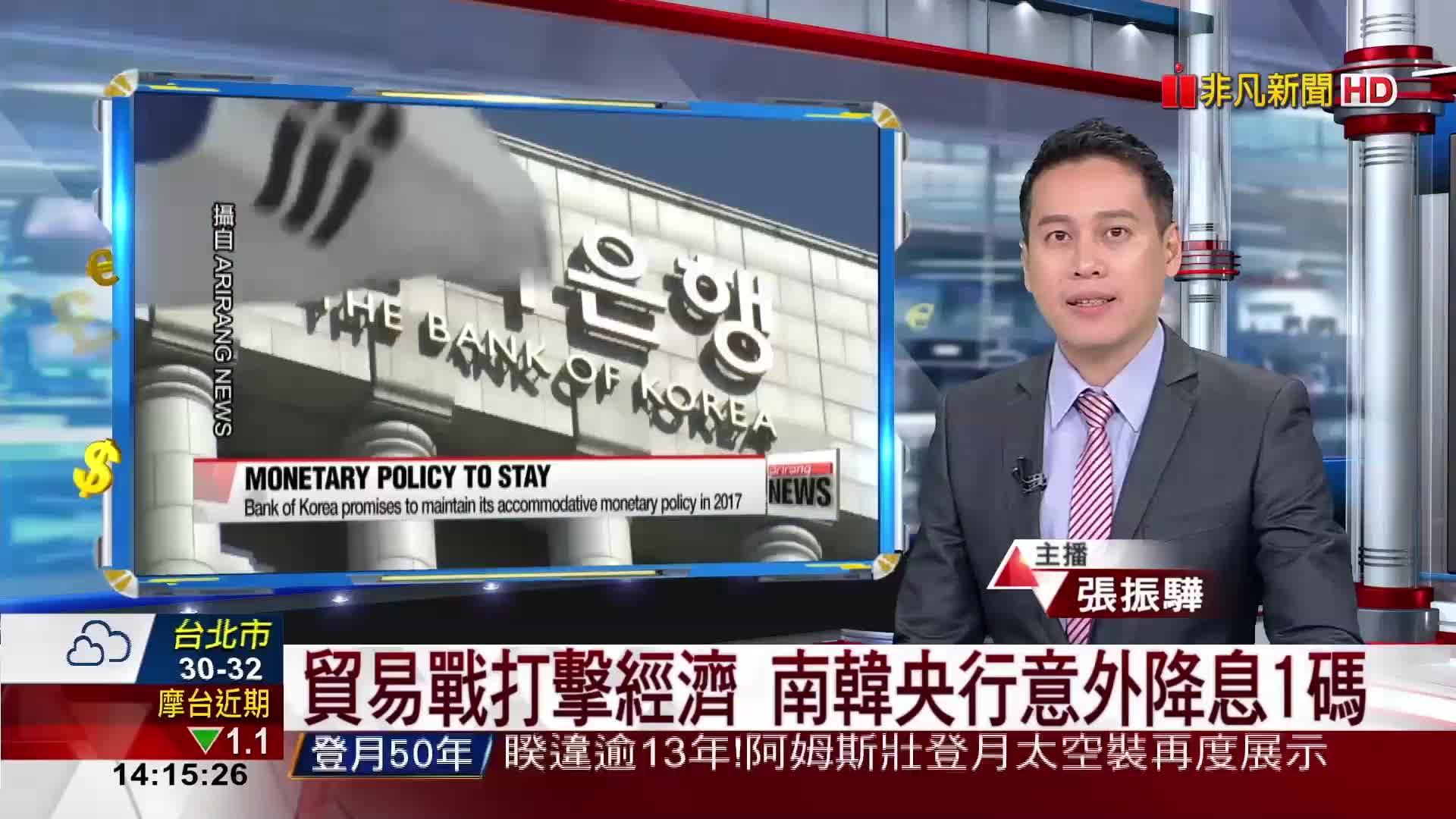 貿易戰打擊經濟 南韓央行意外降息1碼