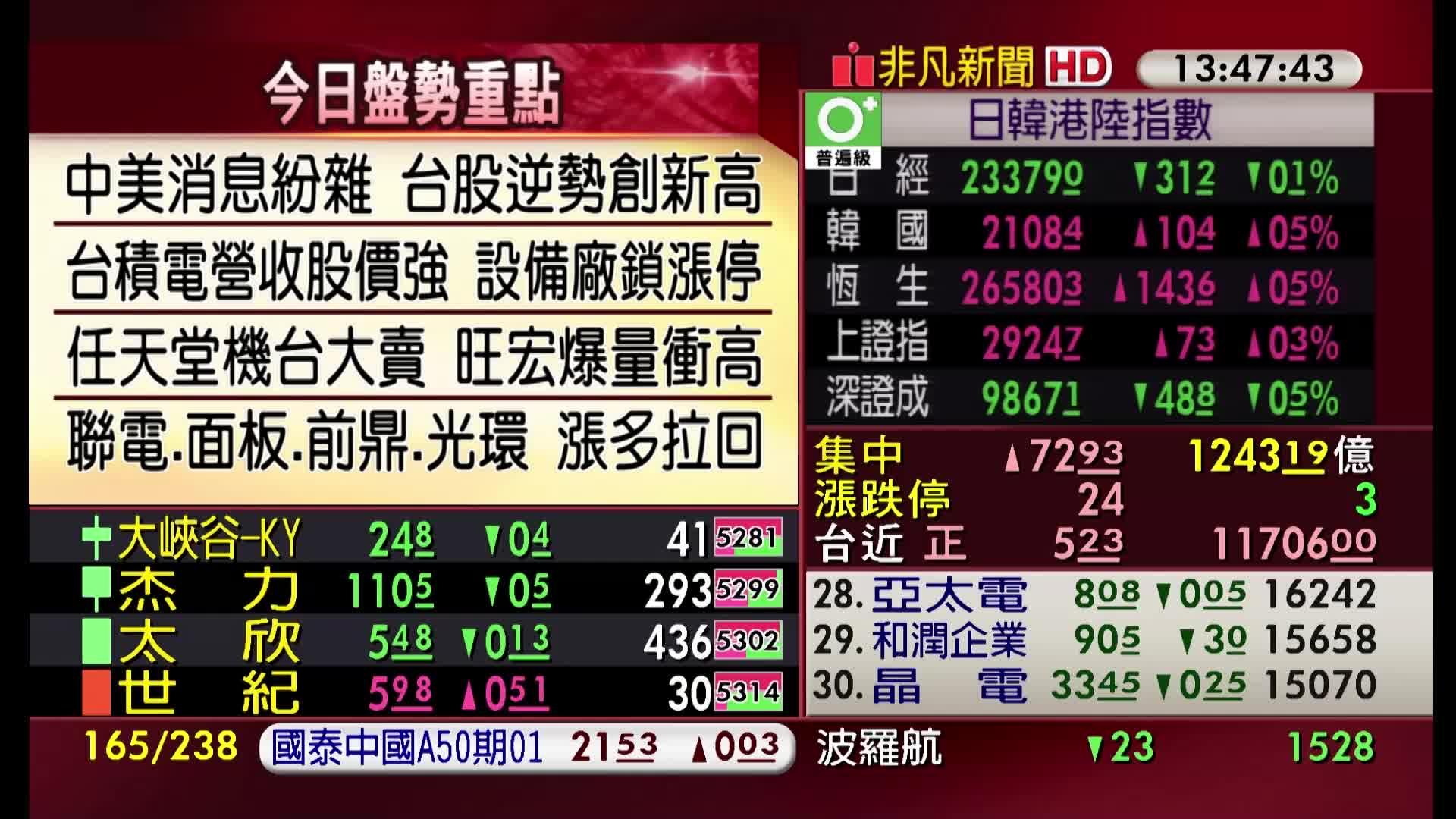 5分鐘看台股/2019/12/11收盤最前線