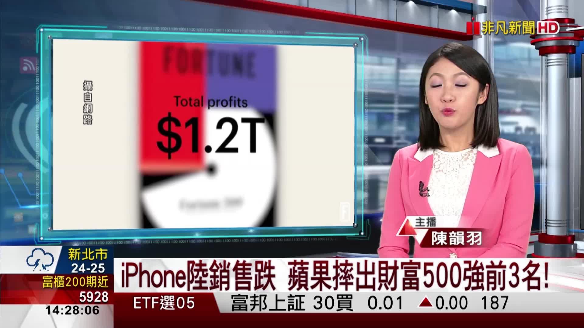 iPhone陸銷售跌 蘋果摔出財富500強前3名!