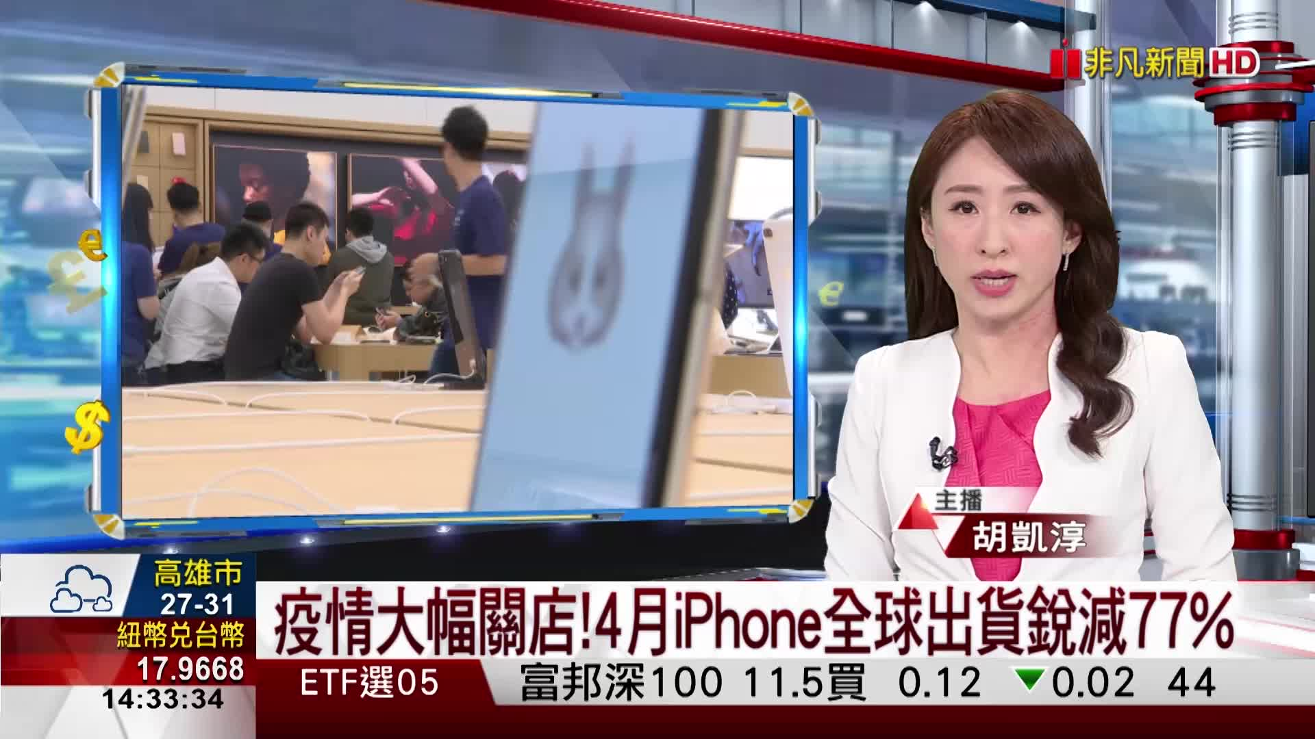 消費低迷! 4月iPhone全球出貨大減77%