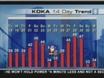 Valerie Abati's 5-Day Forecast & 14-Day Trend